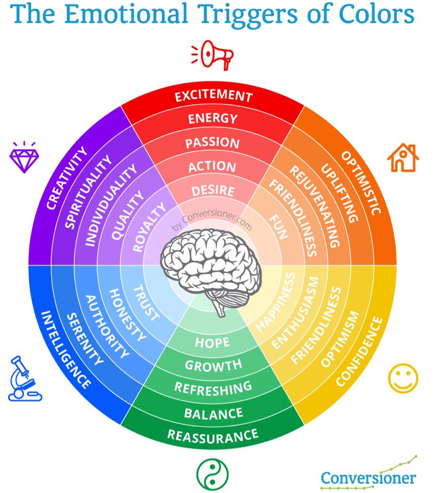 Schema delle emozioni che suscitano i colori